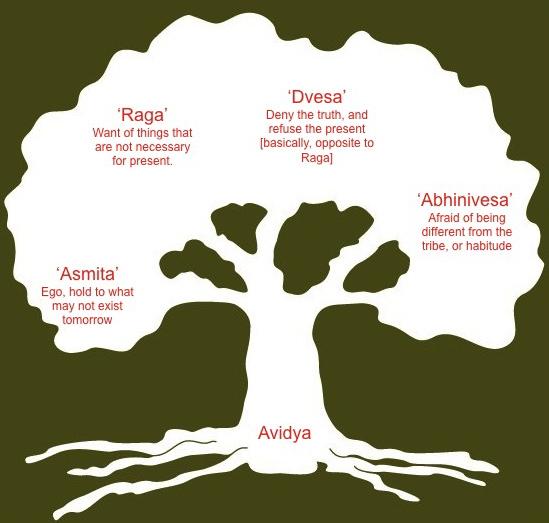 klesha-tree